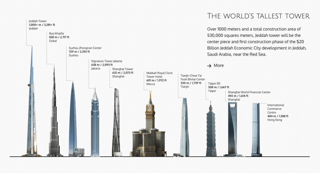 Jeddah tower comparison